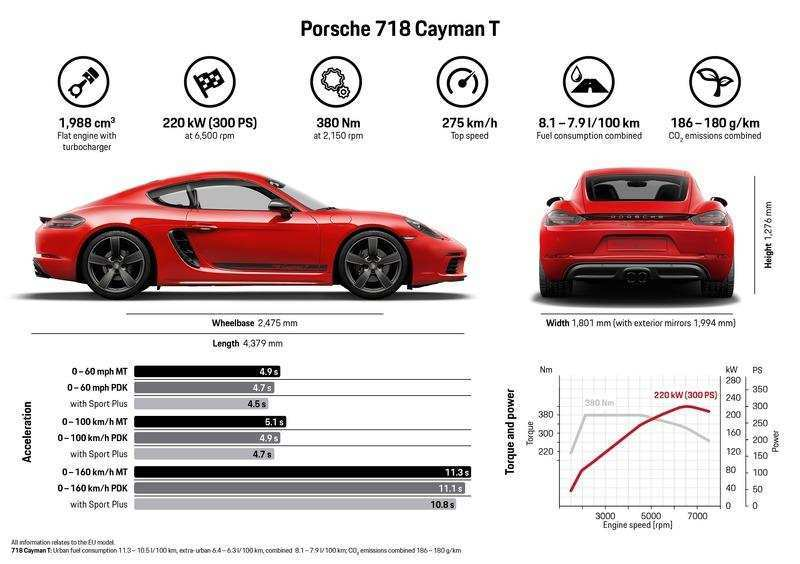 20 The 2020 Porsche Cayman Specs And Review