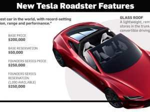 2020 Tesla Roadster Weight