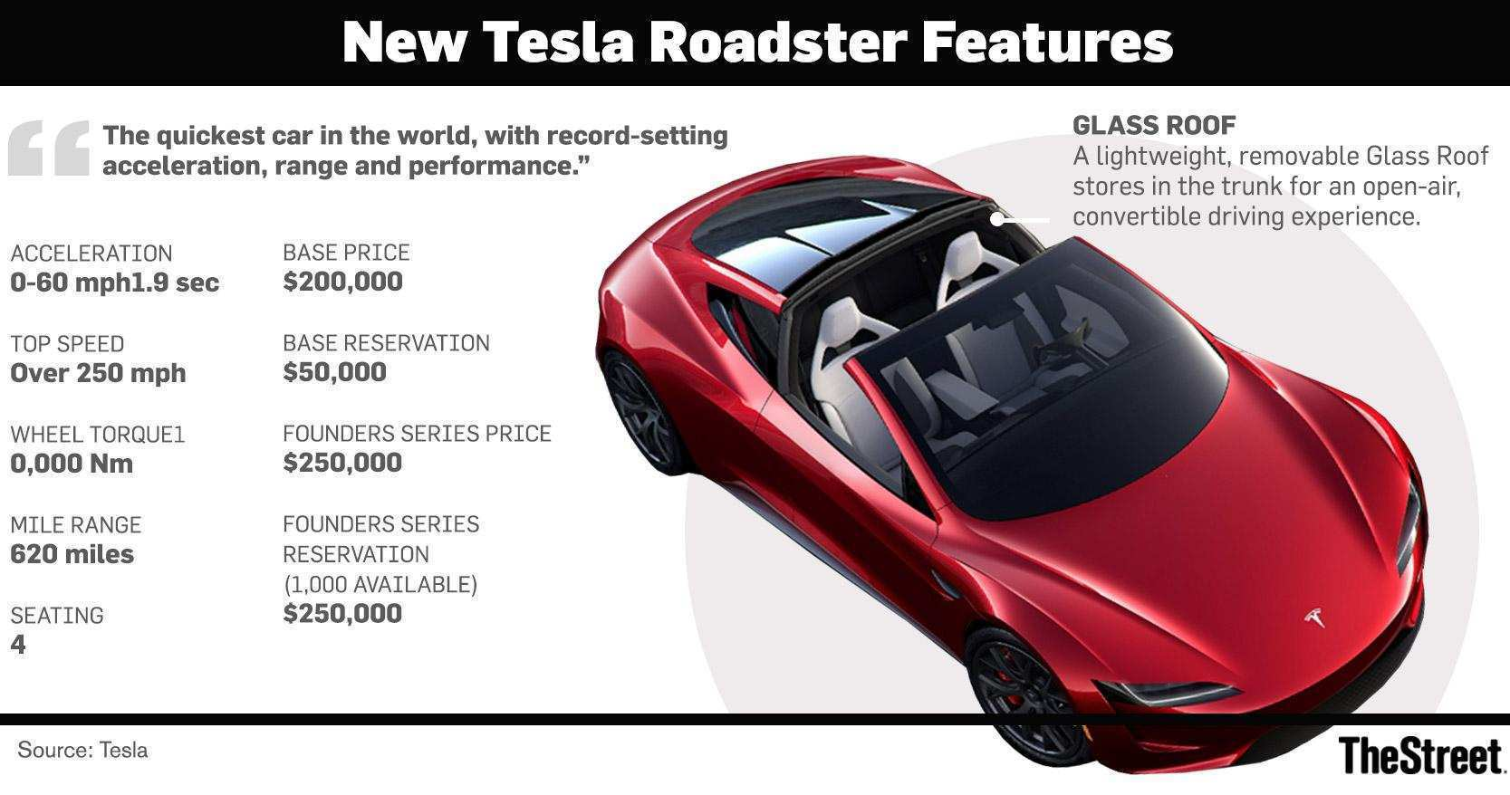 27 A 2020 Tesla Roadster Weight Specs and Review