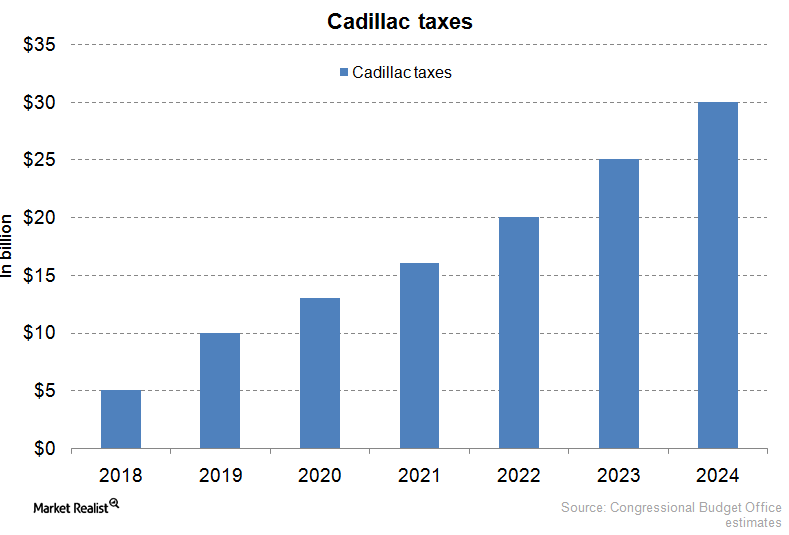28 New Cadillac Tax Thresholds 2020 Price