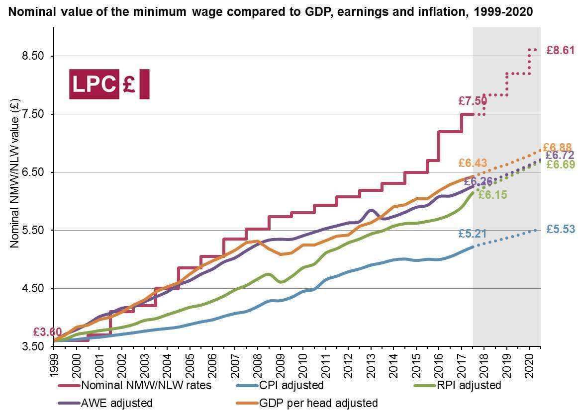 34 New 2020 Minimum Wage Uk Performance