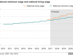 43 The Best 2020 Minimum Wage Uk Style