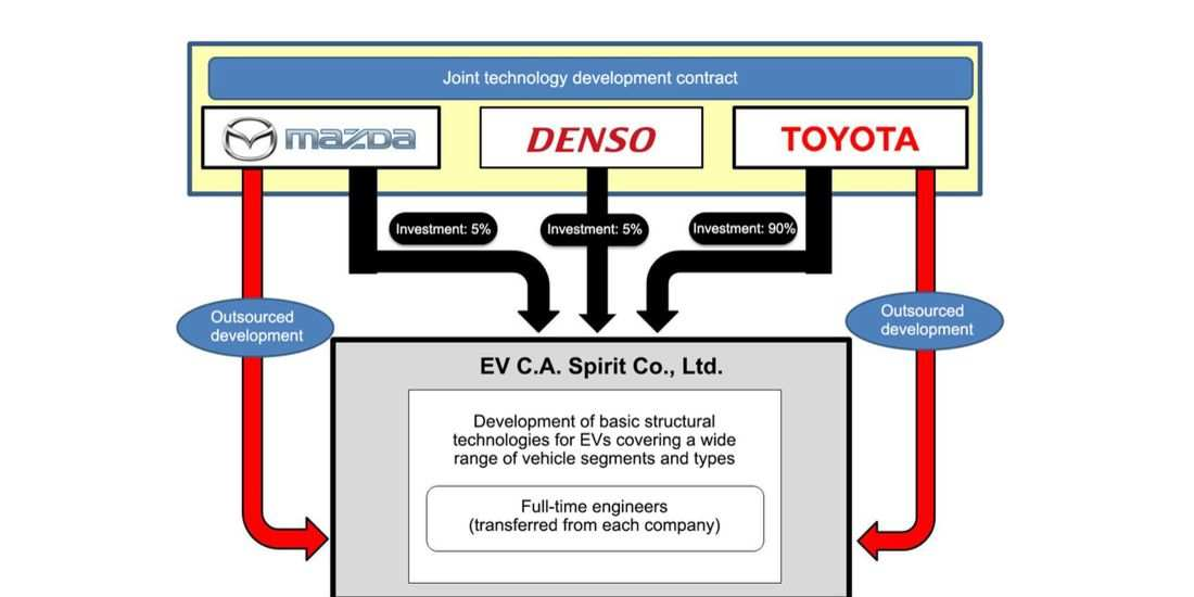 47 All New Toyota Global Vision 2020 Pdf Price And Review