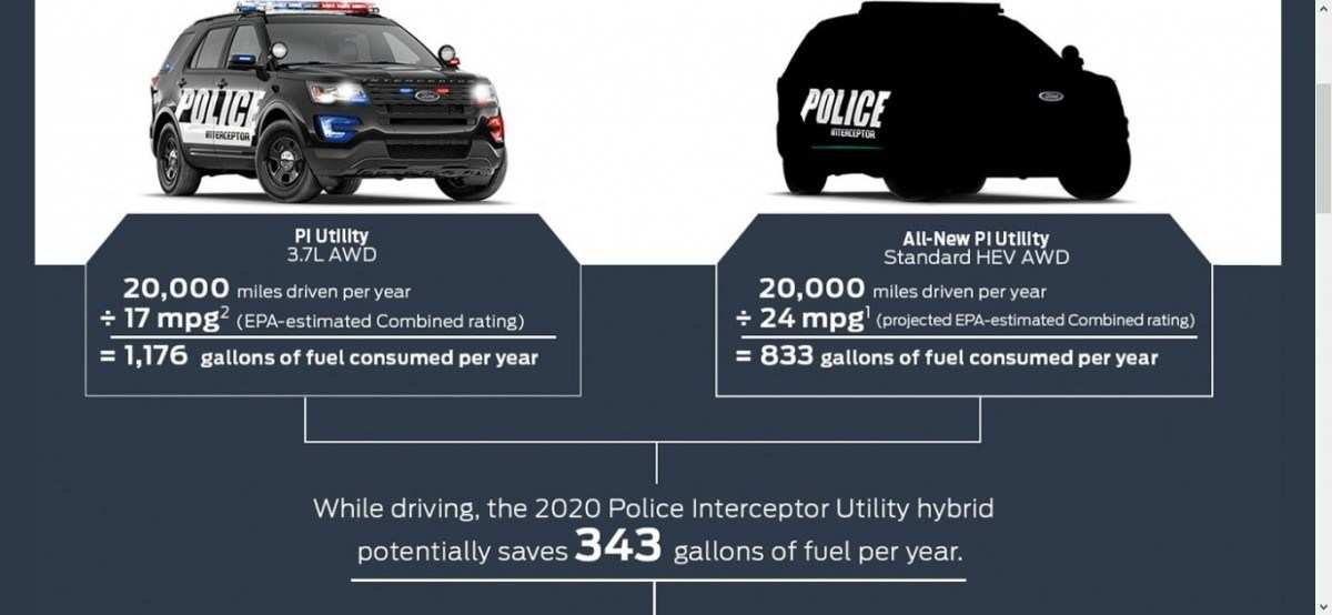49 The Best Ford Police Interceptor 2020 Style