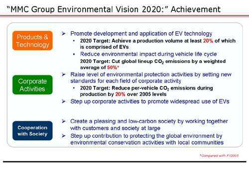 60 Best Mitsubishi Motors Group Environmental Vision 2020 Photos