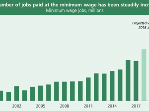79 New 2020 Minimum Wage Uk First Drive