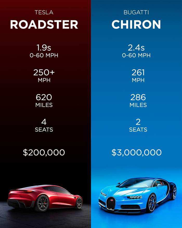 80 A The 2020 Tesla Roadster New Model And Performance