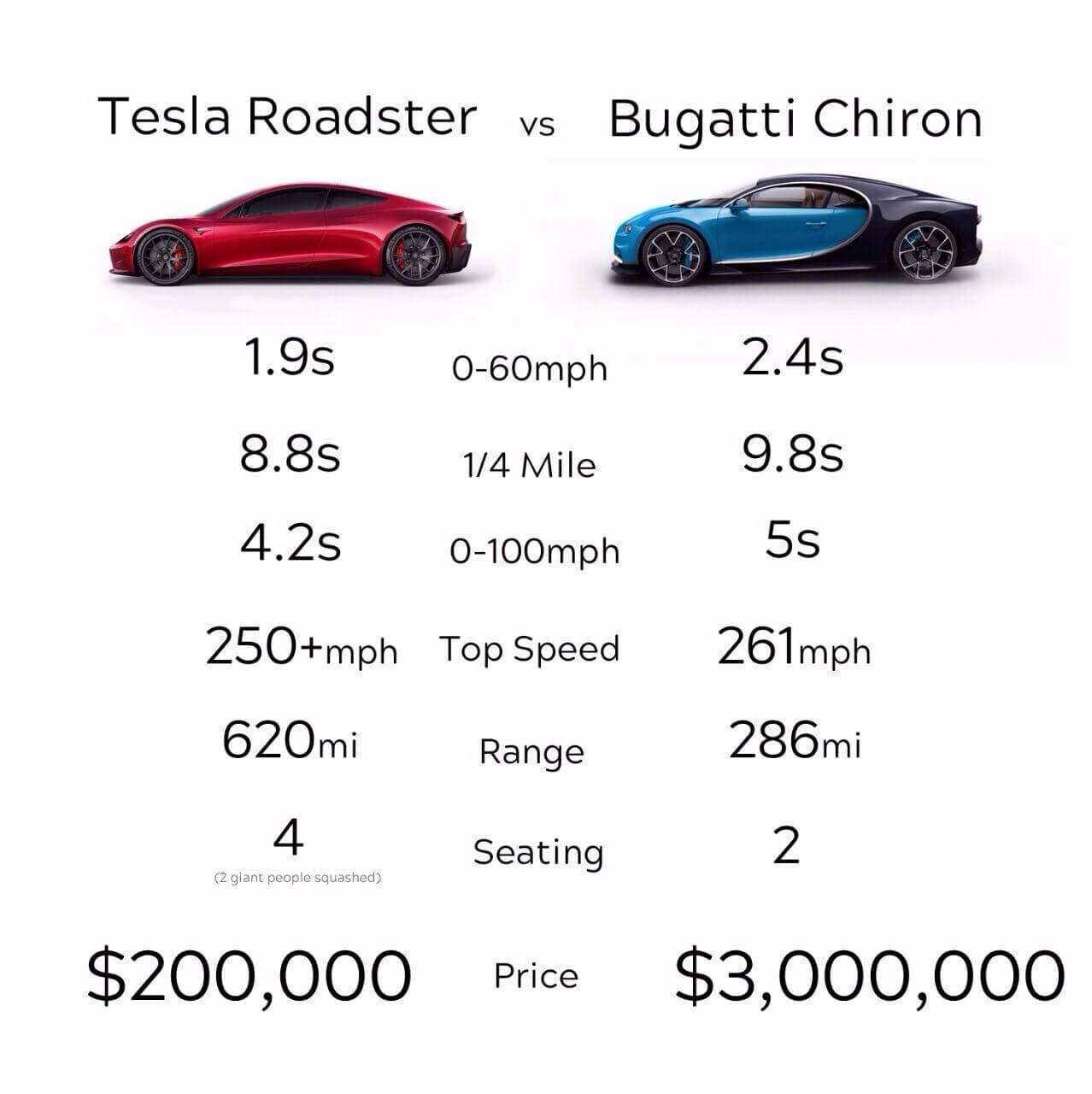 82 The Best 2020 Tesla Roadster Weight 3 Ratings
