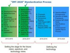 91 New 2020 Minimum Requirements Review