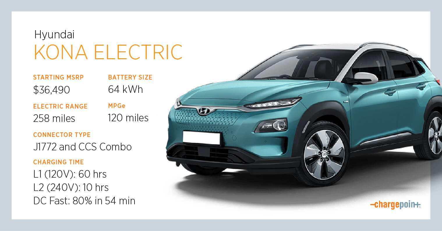 97 All New Hyundai Kona Electric 2020 Redesign